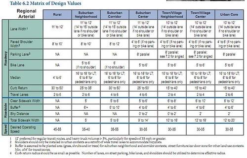 Matrix of Design Values for Regional Arterials, From Smart Transportation Guidebook