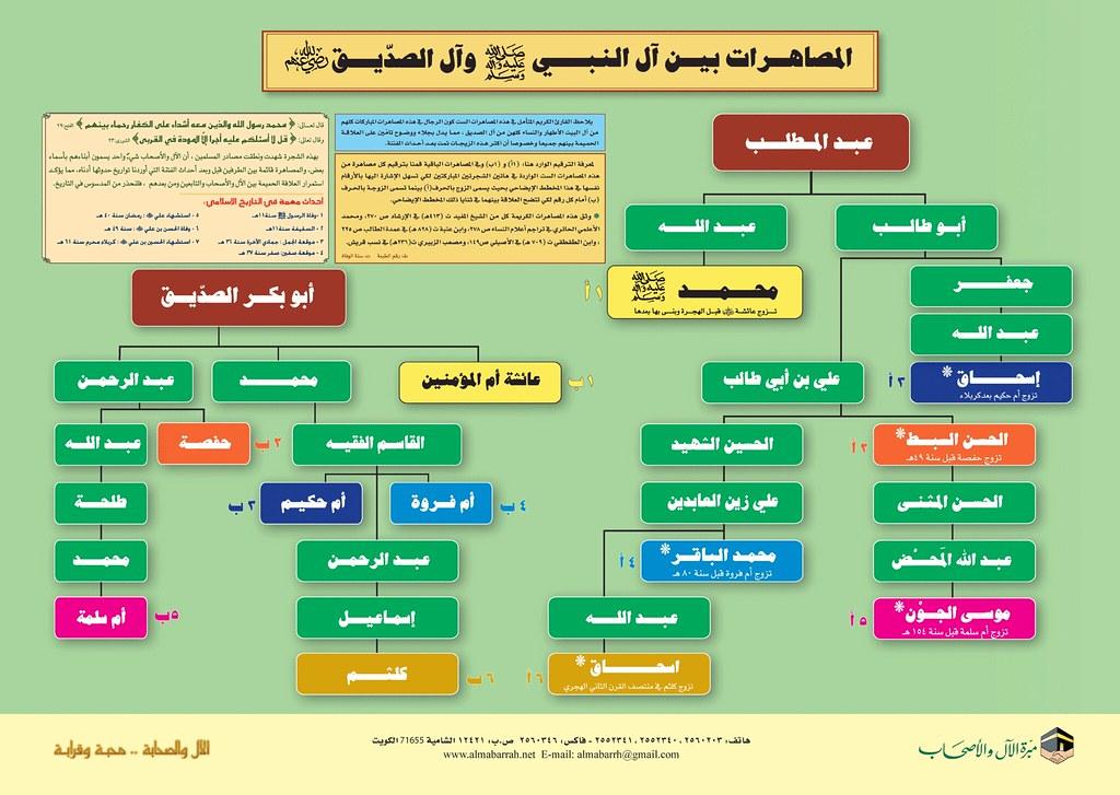 المصاهرات بين آل النبي صلى الله عليه و آله و سلم و آل الصد Flickr