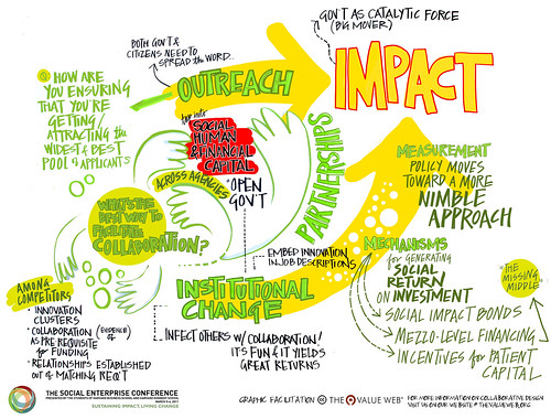What Can Open Innovation Be Used For And How Does It Create Value?