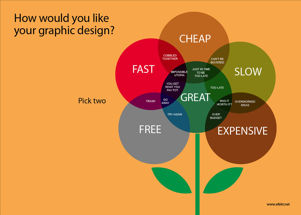 How Would You Like Your Graphic Design A Funny Venn Diagr