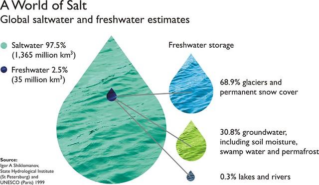 World of salt