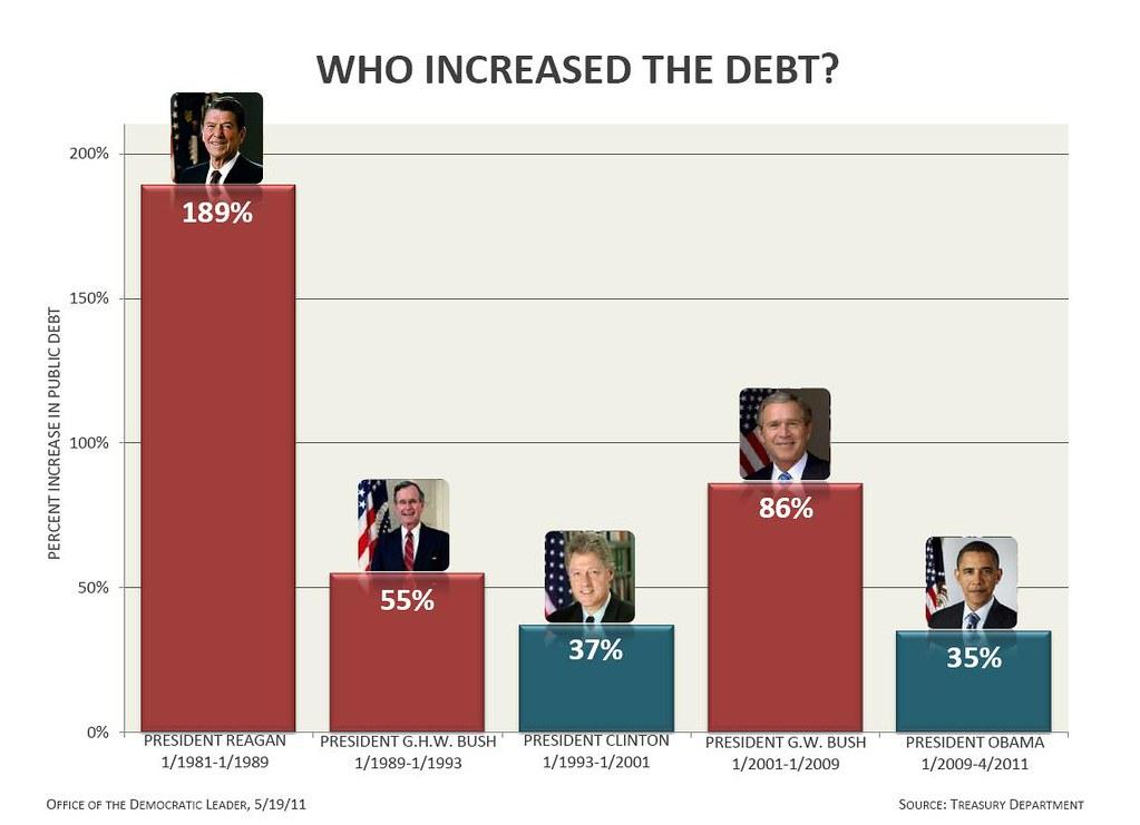 Who Increased The Debt? | Nancy Pelosi | Flickr