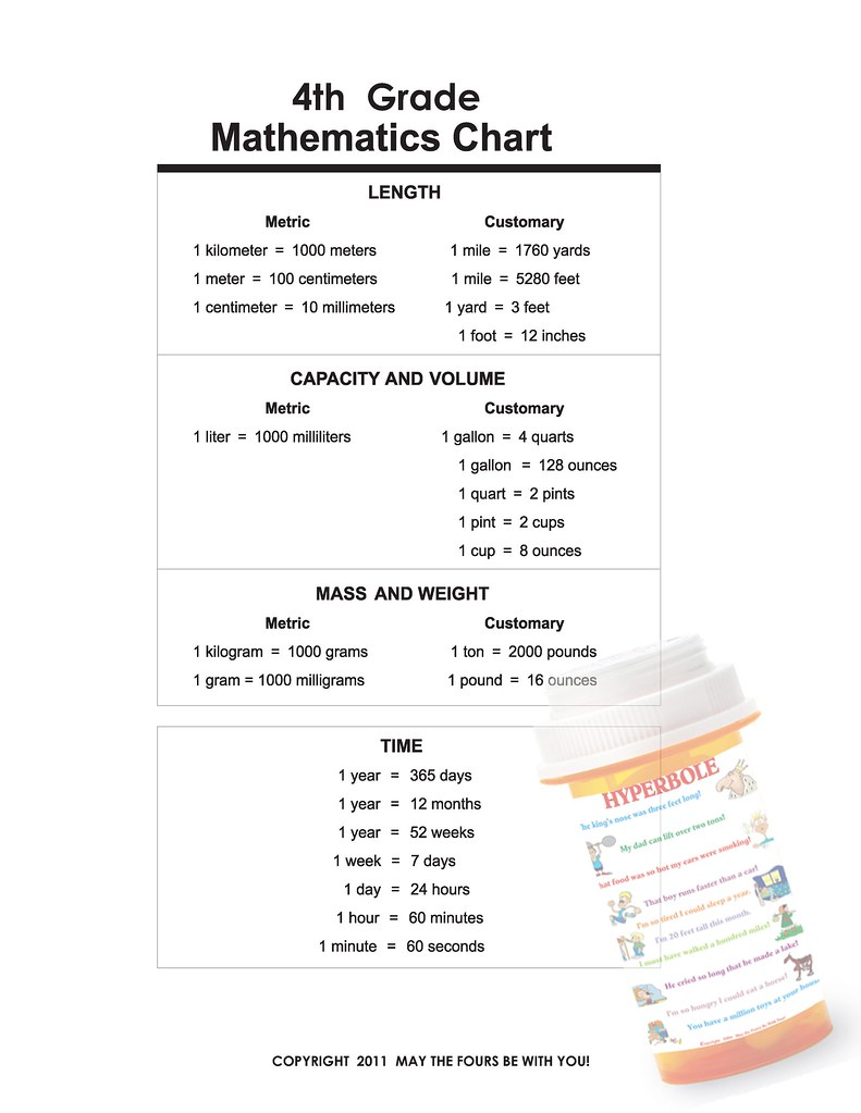4th Grade Classroom Mathematics Poster | Learning reference