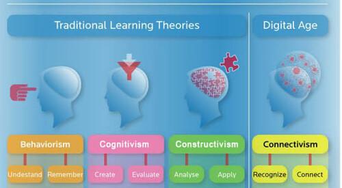 Teorías del aprendizaje / Learning theories