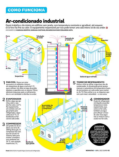 Como Funciona // Ar Condicionado Industrial