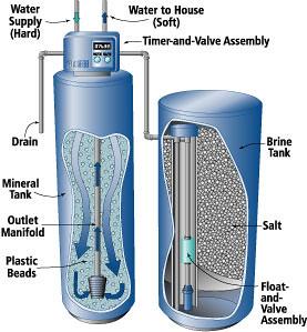 Apa yang Dimaksud Water Softener dan Bagaimana Proses Kerj ...