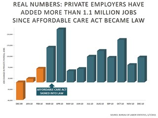 Private Employers Have Added 1.1 Million Jobs Since the Affordable Care Act Became Law | by Speaker Nancy Pelosi