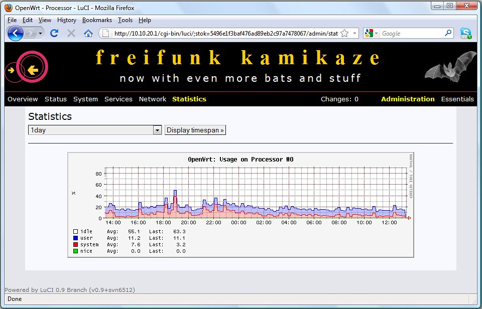 OpenWrt collectd - CPU usage Daily Chart | OpenWrt collectd … | Flickr