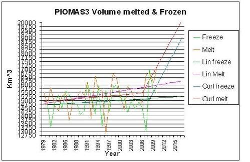 PIOMAS3IceVolumeMelt&freezenonlinearprojections