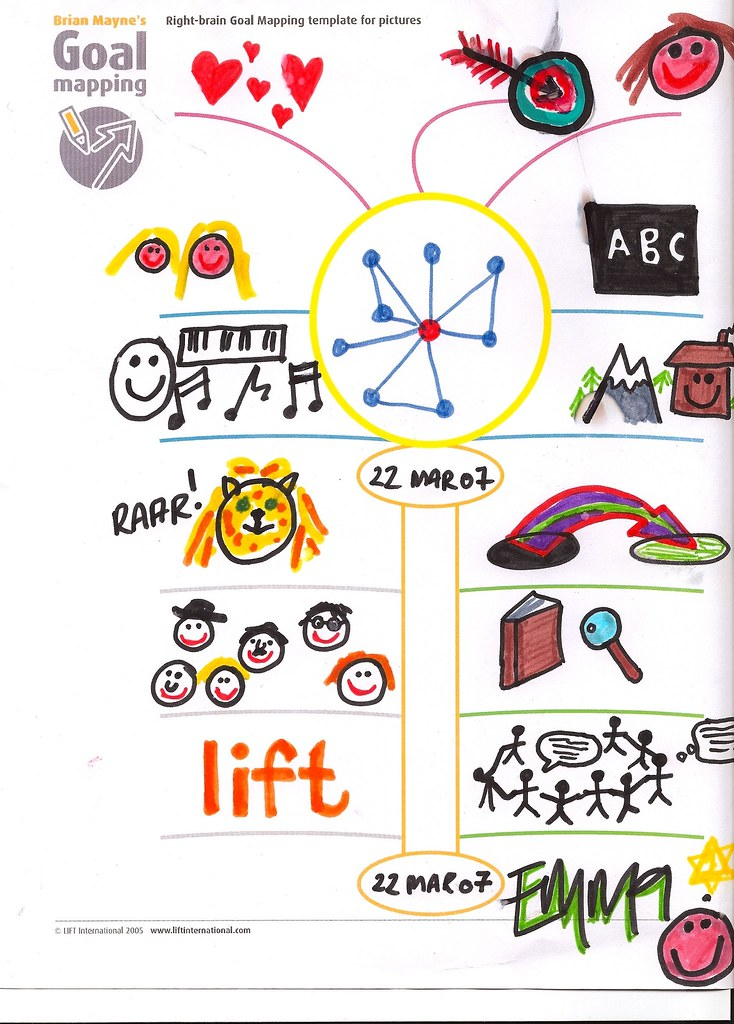 My First Goal Map - Pictures | Salzburg, Austria 2007 | Flickr on goal graphics, goal writing, goal tracking, goal planning, goal sports, goal setting, goal animation, goal management, goal measuring, goal car, goal timeline template,