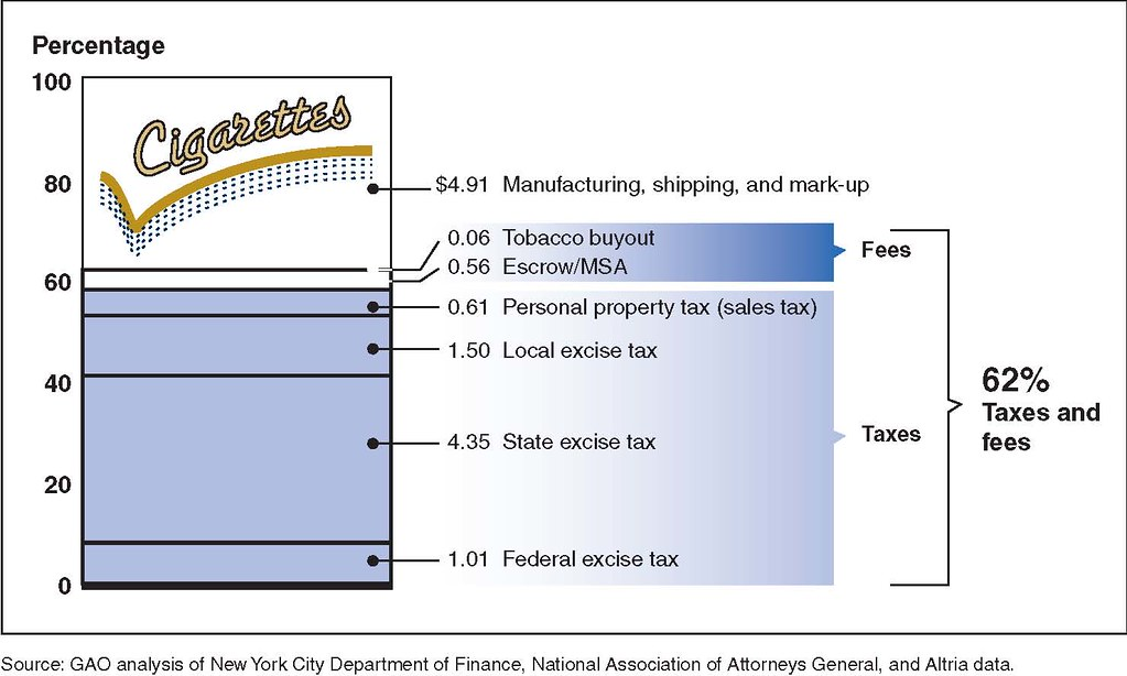 Figure 9: Price Components of a $13.00 Cigarette Pack in N… - Flickr
