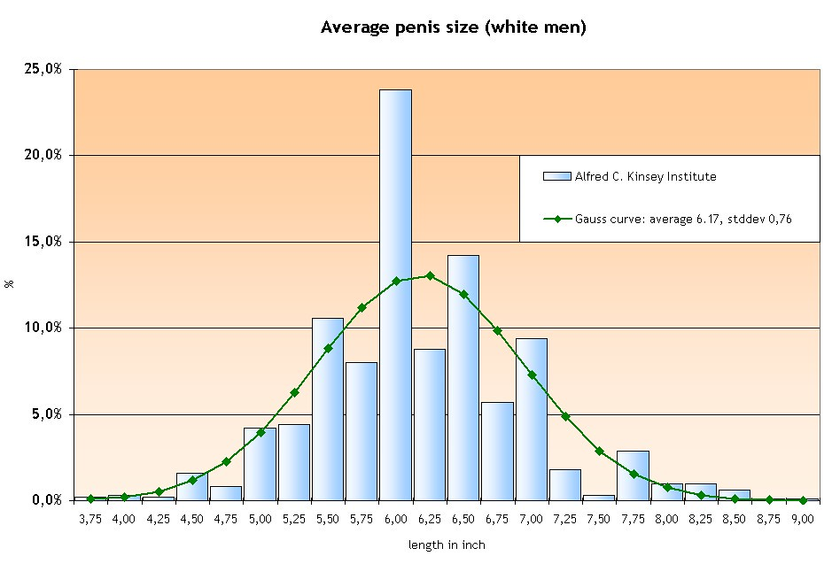Womens Preferred Penis Size