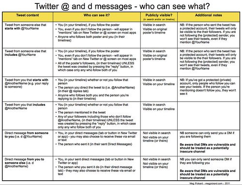 Twitter @ and d messages - who can see what? | by Meg Pickard