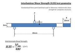 Interlaminate shear strength test