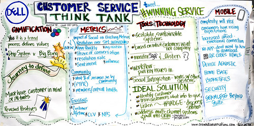 Customer Service Think Tank hosted by Dell | by Dell's Official Flickr Page
