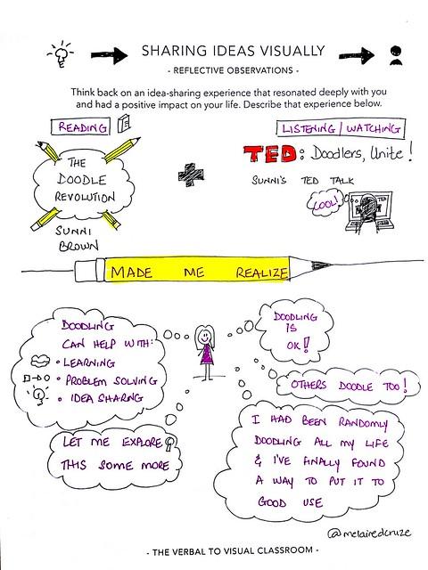 Sharing ideas visually-Reflective observation