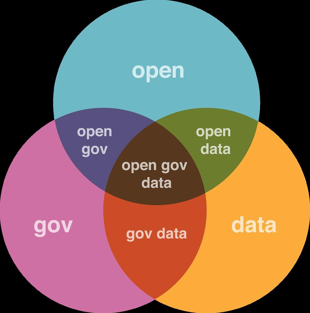 open gov data venn diagram justgrimes flickr. Black Bedroom Furniture Sets. Home Design Ideas