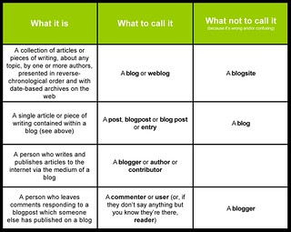 Blog vs Blogpost | by Meg Pickard