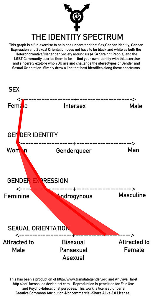 Neuroscience And Sexgender
