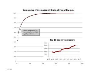 2009_emissions