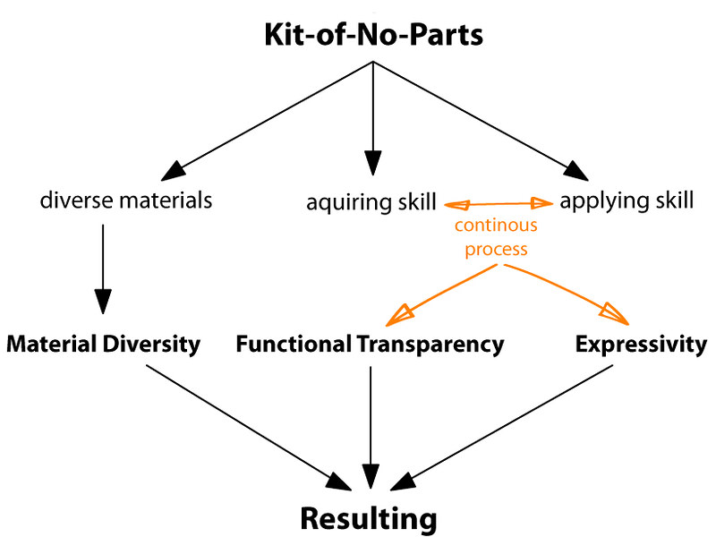 Kit-of-No-Parts process