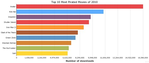 Top 10 Most Pirated Movies of 2010