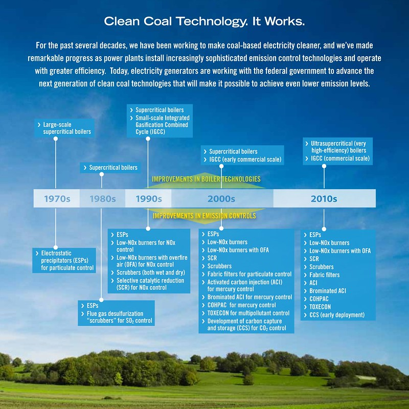 Clean Coal Technology Timeline