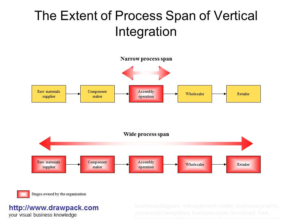 the extent of process span of vertical integration diagram flickr rh flickr com thomas cook vertical integration diagram