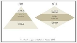 Class in Brazil