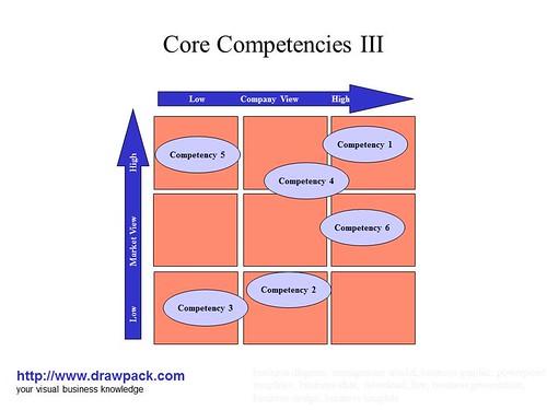 Core Competencies Iii Business Diagram
