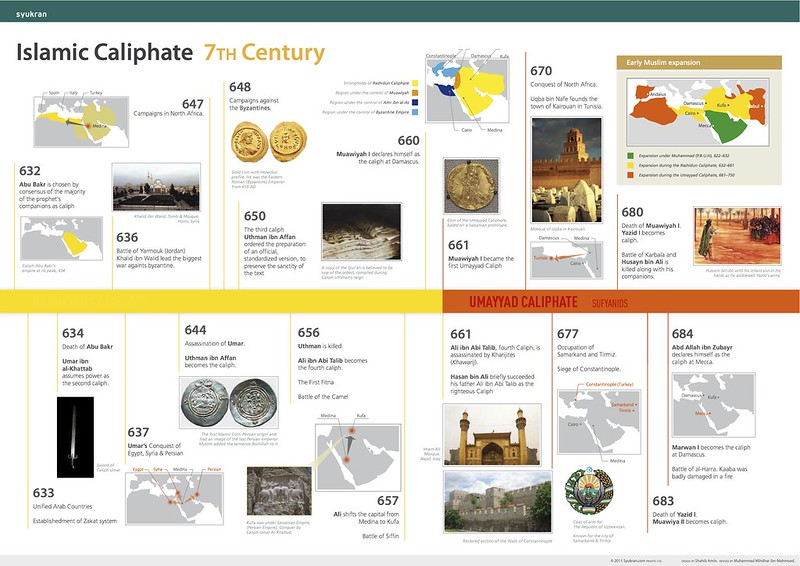 Timeline Islamic Caliphate 7th Century
