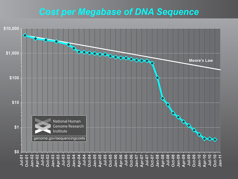 Cost per Megabase of DNA Sequence (Why biologists panic about compute)