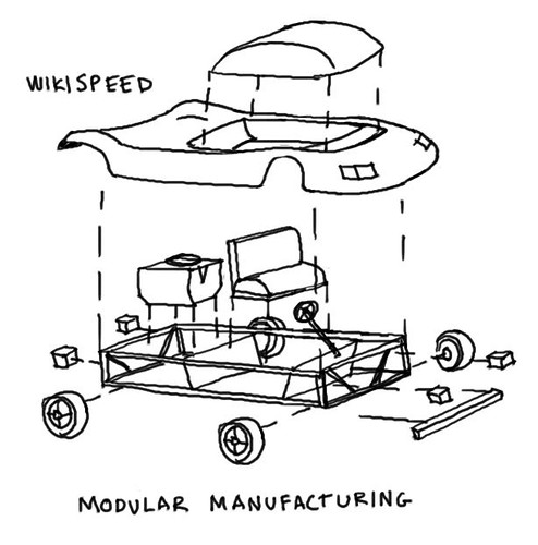 Modular manufacturing   by dgray_xplane