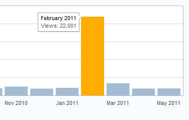 Can you spot the month Twitter retweeted my blog?