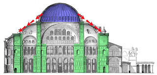 Elevation with Dome's Lateral Thrust, Dome in Blue and Piers in Green | by profzucker