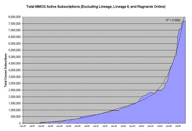 Mmog Charts