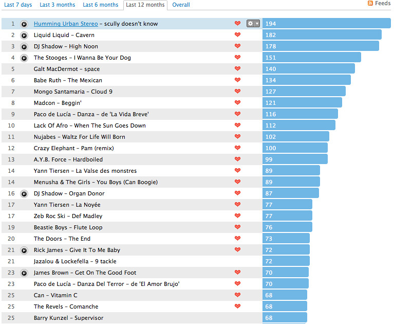 Lastfm 2010 Songs   List of most played songs 2010  Newcomer