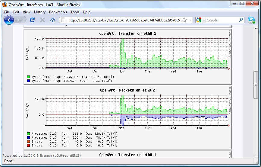 OpenWrt collectd - WAN Traffic Weekly Chart | OpenWrt collec… | Flickr