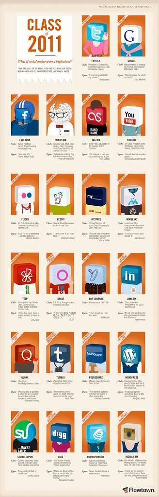 Class Of 2011: If Social Media Were a High School