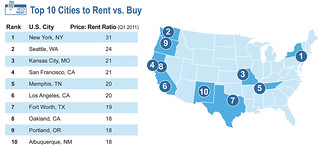 Top 10 Cities to Rent vs. Buy - Q1 2011 | by truliavisuals