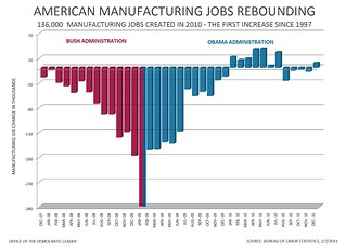 Manufacturing Jobs | by Speaker Nancy Pelosi