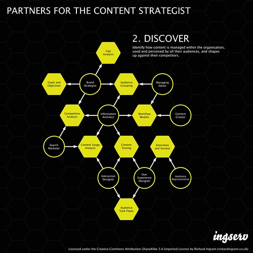 Partners for the content strategist - 2. Discover | by richardjingram
