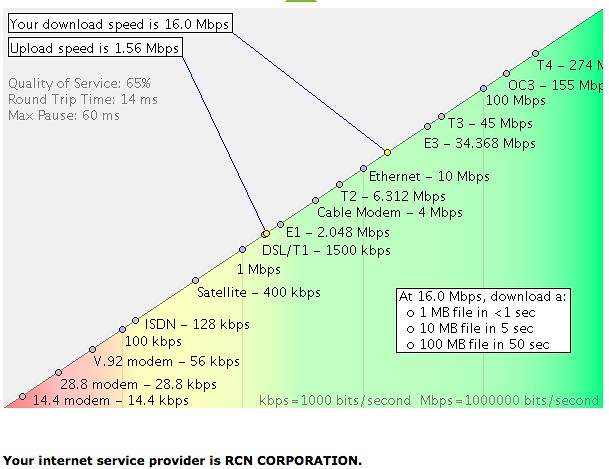 Why I love RCN Cable Internet Service | My average Internet