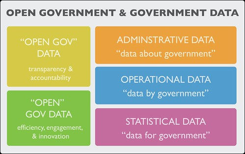 Open government & government data | by justgrimes