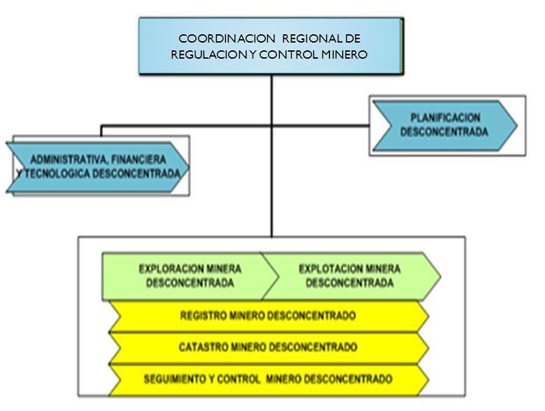 Estructura Organizacional Estructura Organizacional Flickr
