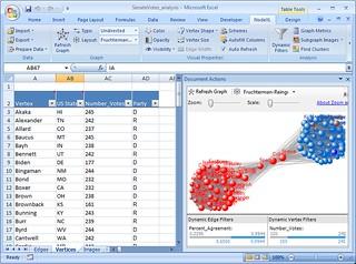 NodeXL visualization of the US Senate 2007 voting patterns | by eduardamr