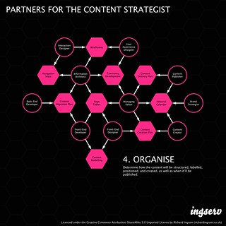 Partners for the content strategist - 4. Organise | by richardjingram