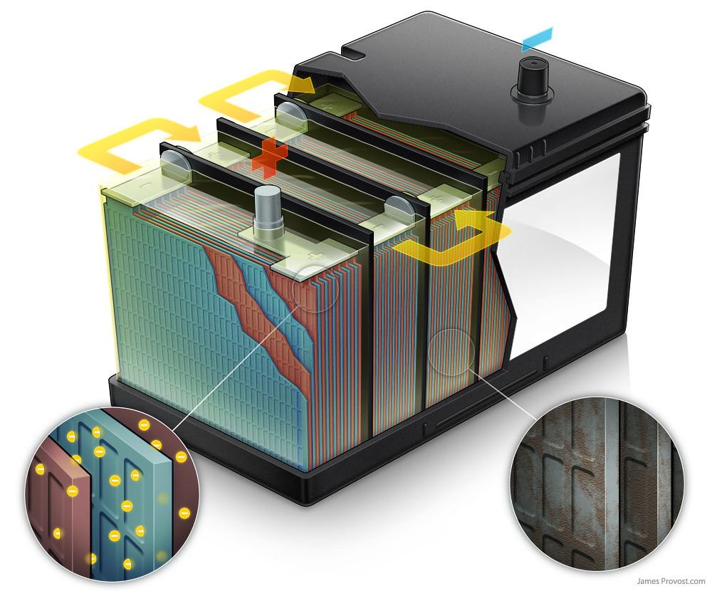 Car Battery Cutaway