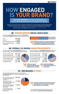 How Engaged is Your Brand-Alterian-8th Annual Survey-March11-INFOGRAPHIC | by Social Media Max