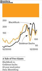 Goldman Sachs vs Blackrock From Dec 2000 to Dec 2010 - bias visualisation